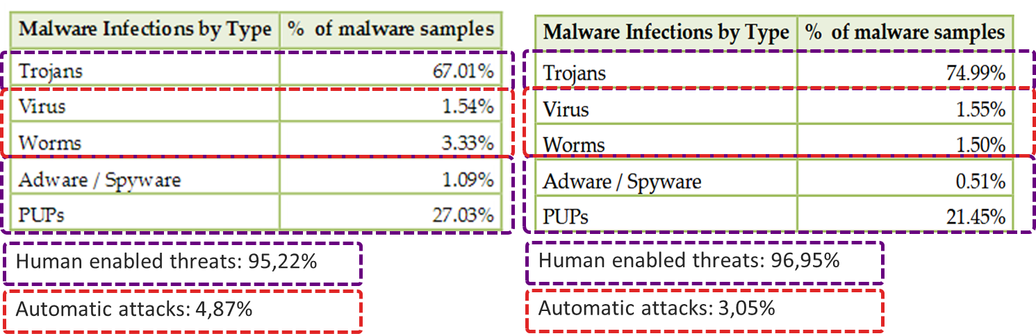 Estimates of the number of Social Engineering based cyber-attacks